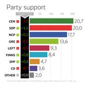 Yle poll: Social Democrats hot on heels of Centre Party