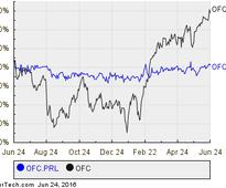Corporate Office Properties Trust's Series L Cumulative Preferred Shares Goes Ex-Dividend Soon