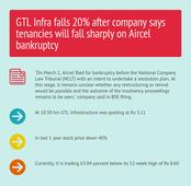 GTL Infra falls 20% after company says tenancies will fall sharply on Aircel bankruptcy
