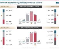ELECCIONES ENCUESTA - El PP se consolida como primera fuerza y Podemos-IU supera a los socialistas