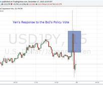 USD/JPY Rises, Then Drops After Bank of Japan Policy Decision