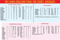 Review of Sri Lanka-England ODI series: Two wins in two months