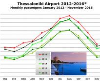 Thessaloniki Airport's traffic is up 8.1% in 2016; handling 43% more passengers than it did in 2012; expansion plans delayed