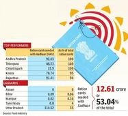 Digital, UID play cuts public distribution system leakage
