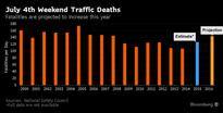 July 4 Weekend Traffic Deaths Seen Jumping to Highest Since 2008