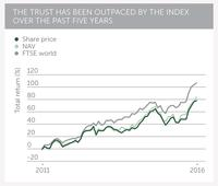 Investment trusts: Martin Bamford of Informed Choice