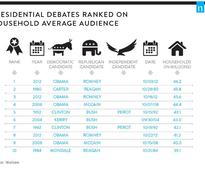 Here's a List of the Most-Watched Presidential Debates