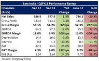Bata India on a solid footing with its focus on broader footprint, premium products