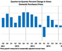 GDP Increases in Second Quarter
