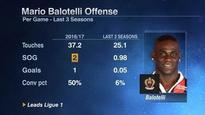 Mario Balotelli's return to form a big factor in Nice's rise to top of Ligue 1