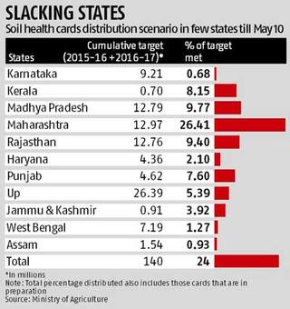 Modi's soil health card plan: BJP-ruled states among worst performers