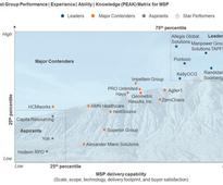 ManpowerGroup Solutions Managed Service Provider Named a Leader in Everest Groups MSP PEAK Matrix Assessment for Third Consecutive Year