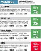 Day trading guide by Motilal Oswal Securities