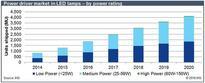 Power market intensifies as LED market dims