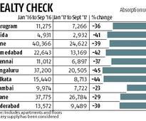 Gurugram sees biggest drop in house prices: Report