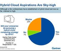 The challenge of realizing hybrid clouds