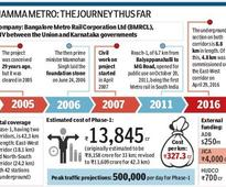 Namma Metro: Bengaluru Metro promises to be a game changer