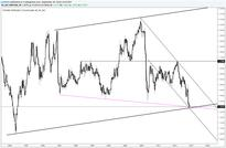 FX Technical Weekly: Don't Get Caught Fading the Next EUR/USD Move