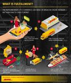 DHL eCommerce Launches Fulfillment Center in Sydney to Enable International Brands to Reach the Australian Consumer