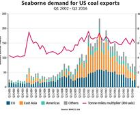Tonne-miles from US coal exports halved over 3 years