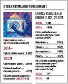 Data by Maharashtra crime investigation department: In 2015, cyber crimes shot up by 37 per cent