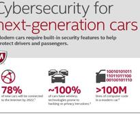 Infographic | The real danger of cyber attacks on cars