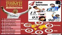 Virat Kohli, MS Dhoni, Yuvraj Singh, Suresh Raina in list of top 100 athletes