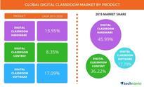 Digital Classroom Market Will Grow at an Impressive CAGR of Almost 13% until 2020, Says Technavio