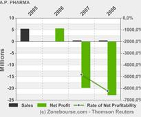 A.P. PHARMA, INC.: A.P. Pharma Announces First Quarter 2013 Financial Results and Highlights Recent Corporate Progress