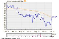 Canadian Utilities Limited (CU) Shares Cross Above 200 DMA