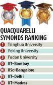 QS Rankings: Three IITs, IISc Bangalore among top 20 BRICS varsities