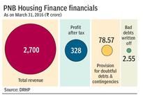 PNB Housing Finance files draft papers for Rs 2,500-crore IPO