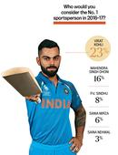 Mood of the Nation: Virat Kohli still the coolest, can't say the same about cricket