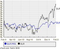 Digital Realty Trust's Series G Preferred Stock Crosses Above 6% Yield Territory