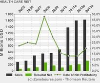 HEALTH CARE REIT, INC.: Announces Pricing of 20,000,000 Shares of Common Stock at $73.50 Per Share