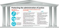 What's okay, what's not? Administration of Justice (Protection) Bill