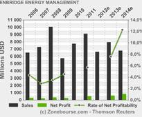 ENBRIDGE ENERGY MANAGEMENT, L.L.C.: Enbridge Energy Partners Publishes Annual Review for 2012 more