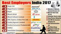 Aon Hewitt Best Employers India: 19 companies make it to list