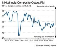 India's services sector is purring