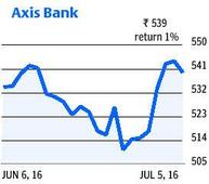 Axis Bank: fund infusion nod to perk up interest