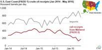 Crude-by-rail volumes to the East Coast are declining