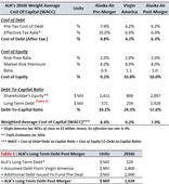 How Will The Virgin America Merger Impact Alaska Air's Cost Of Capital?