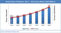 Global Solar PV Market : For Residential and Non-Residential Application 2014  2020 (USD Million)