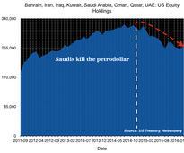 Fire Sale! $200 Billion In US Stocks Dumped By China, OPEC
