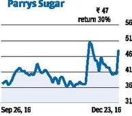 Sweet tidings: sugar scrips soar as prices rise in commodities market