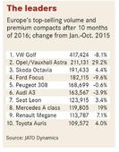 VW Golf, other volume compacts lose share to premium rivals, SUVs