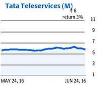 Tata Teleservices (M) results on Monday