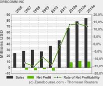 ORBCOMM INC: ORBCOMM Announces First Quarter 2013 Results