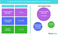 Global Protective Coatings Market to Post a CAGR of Over 9% During 2016-2020: Technavio