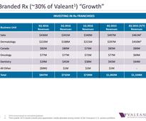 Ackman Sticks With Valeant as a Deleverage Story